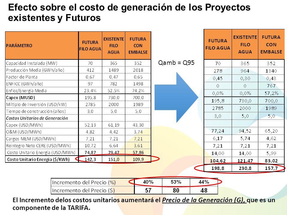 Efecto sobre el costo de generación de los Proyectos existentes y Futuros