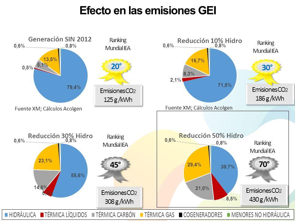 Efecto en las emisiones GEI