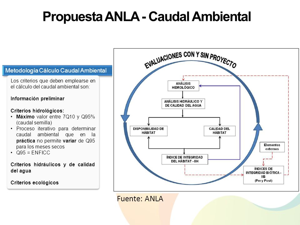 Propuesta ANLA - Caudal Ambiental