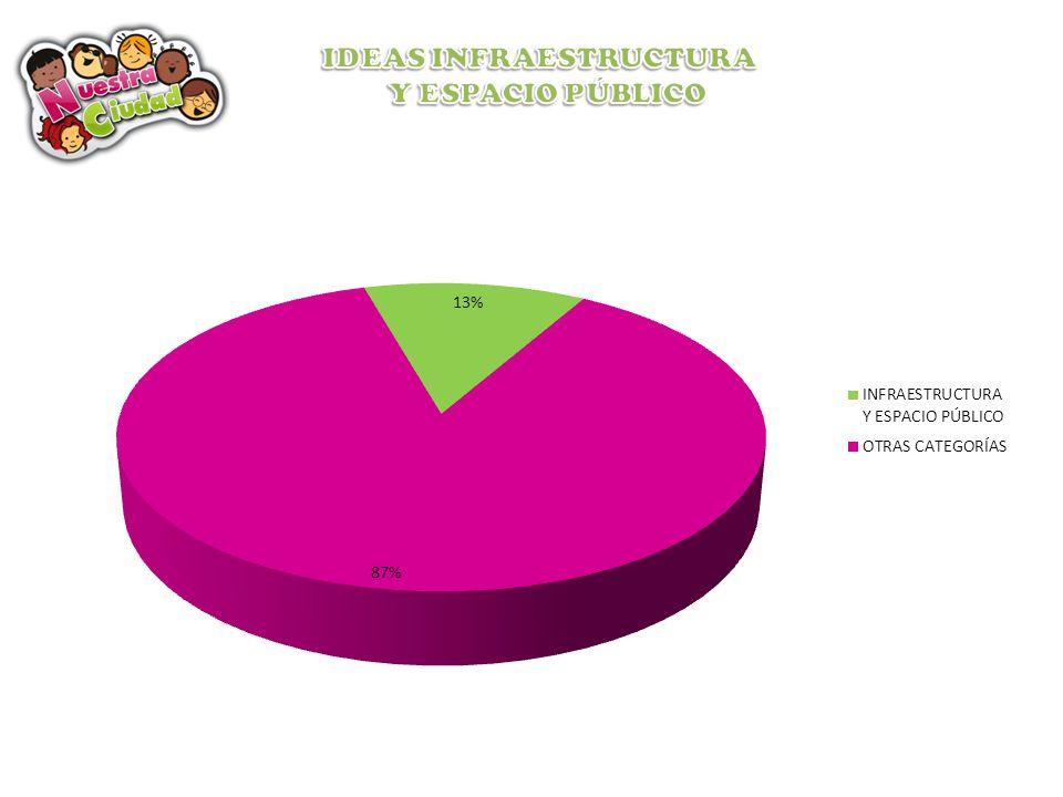 IDEAS INFRAESTRUCTURA