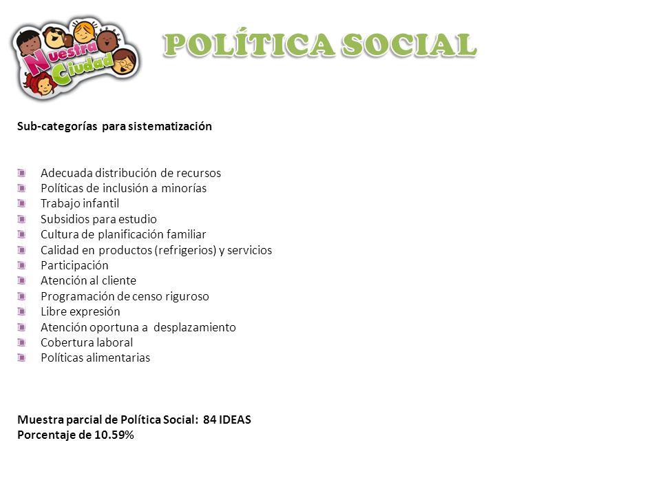 POLÍTICA SOCIAL Sub-categorías para sistematización