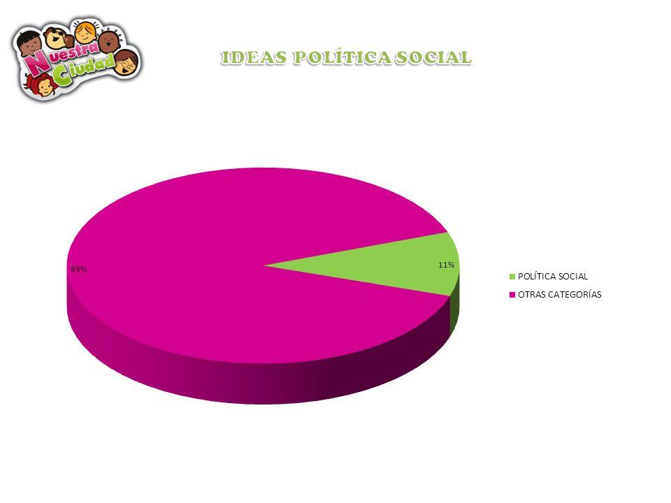 IDEAS POLÍTICA SOCIAL