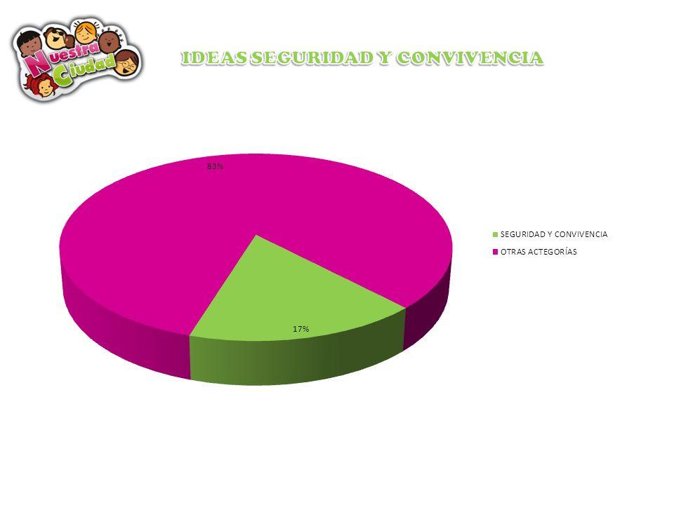 IDEAS SEGURIDAD Y CONVIVENCIA
