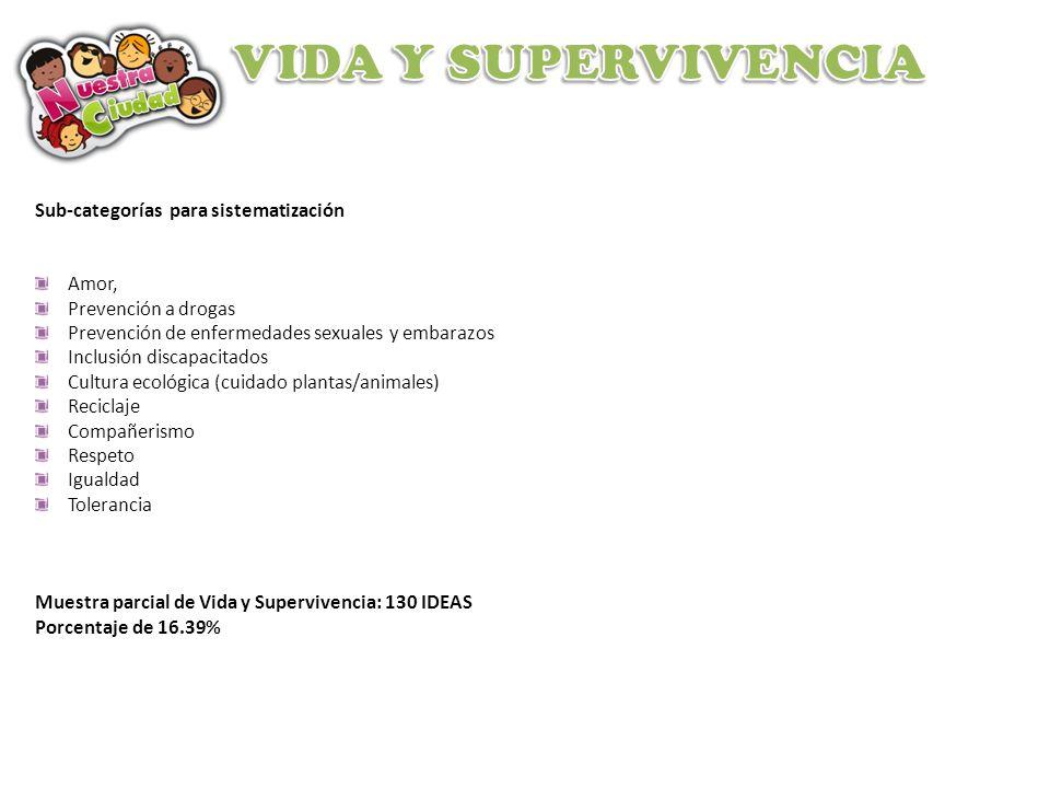 VIDA Y SUPERVIVENCIA Sub-categorías para sistematización Amor,