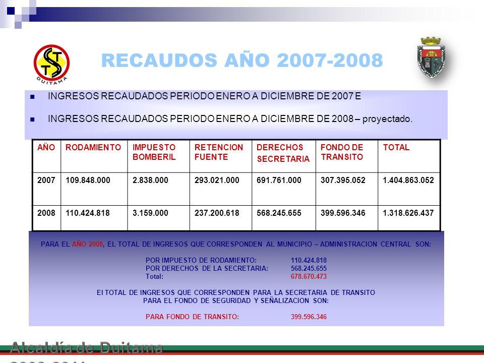 RECAUDOS AÑO 2007-2008 Alcaldía de Duitama 2008-2011