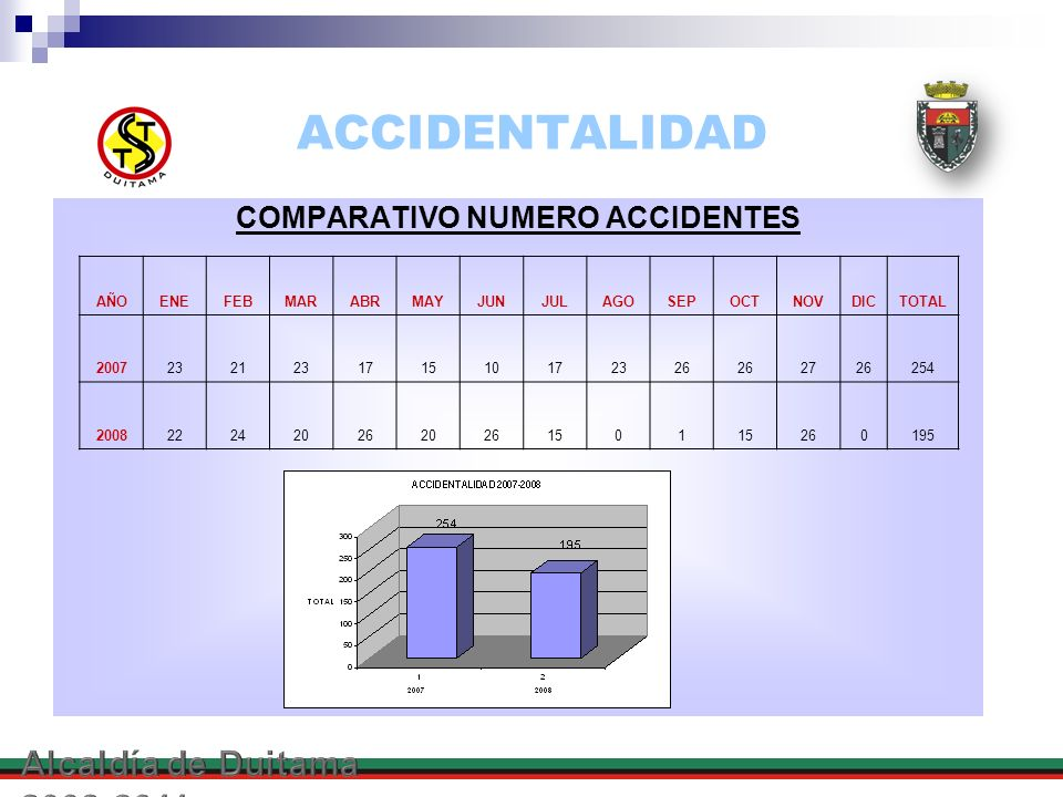 COMPARATIVO NUMERO ACCIDENTES