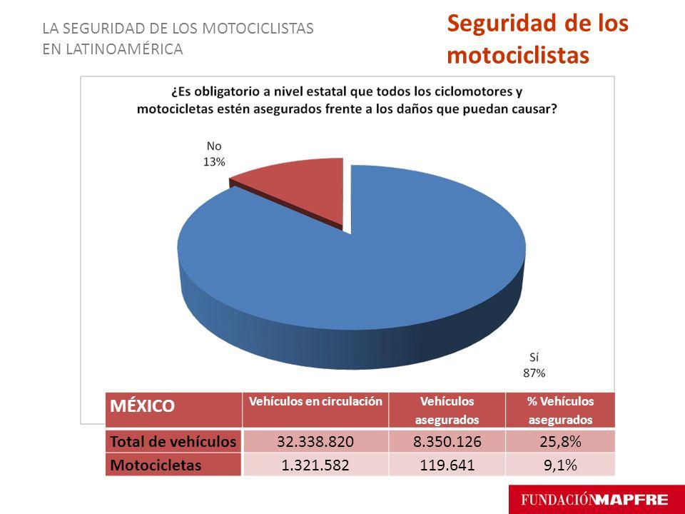 Vehículos en circulación % Vehículos asegurados