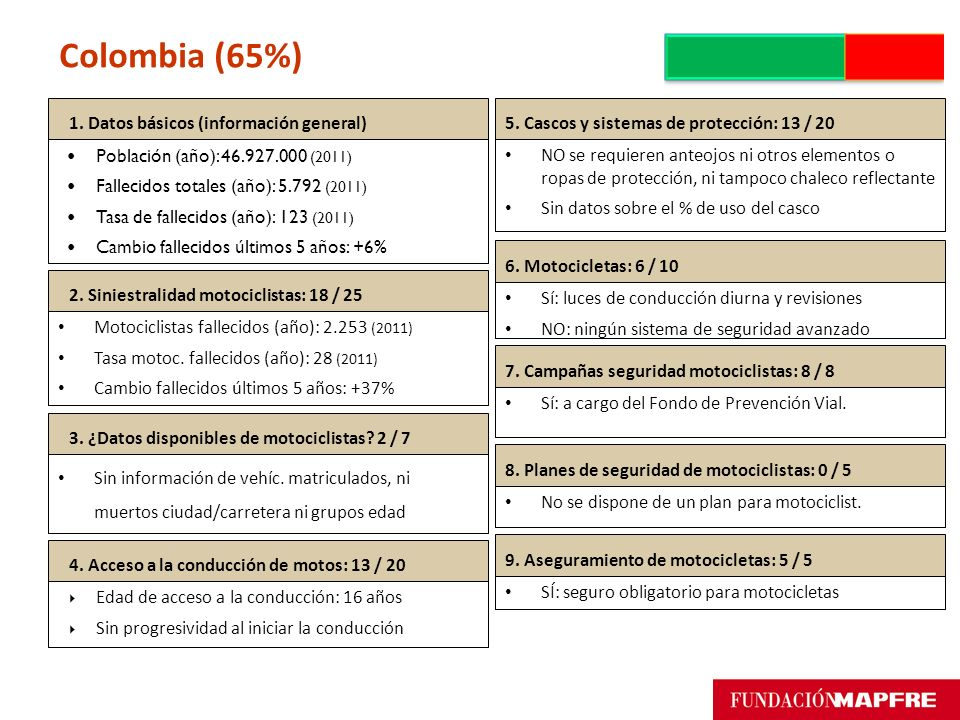 Colombia (65%) 1. Datos básicos (información general)