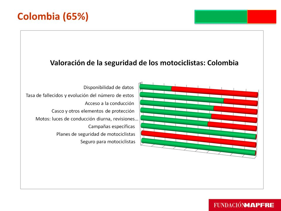 Colombia (65%)