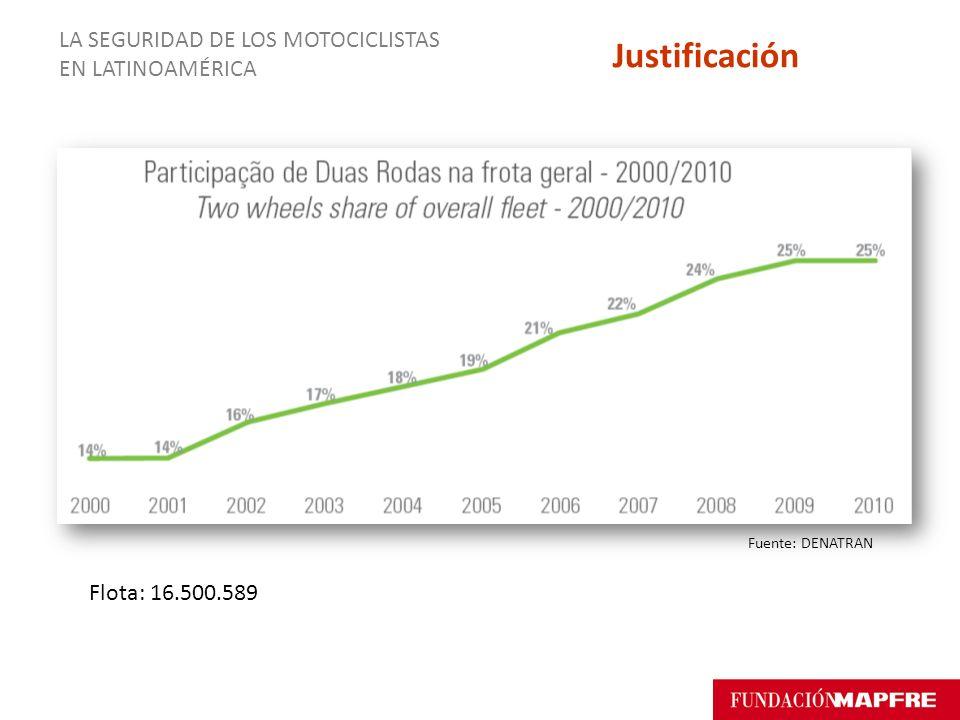 Justificación LA SEGURIDAD DE LOS MOTOCICLISTAS EN LATINOAMÉRICA