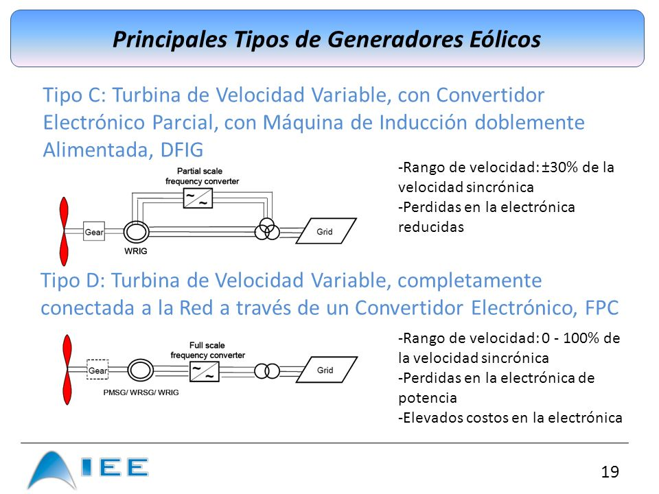 Principales Tipos de Generadores Eólicos