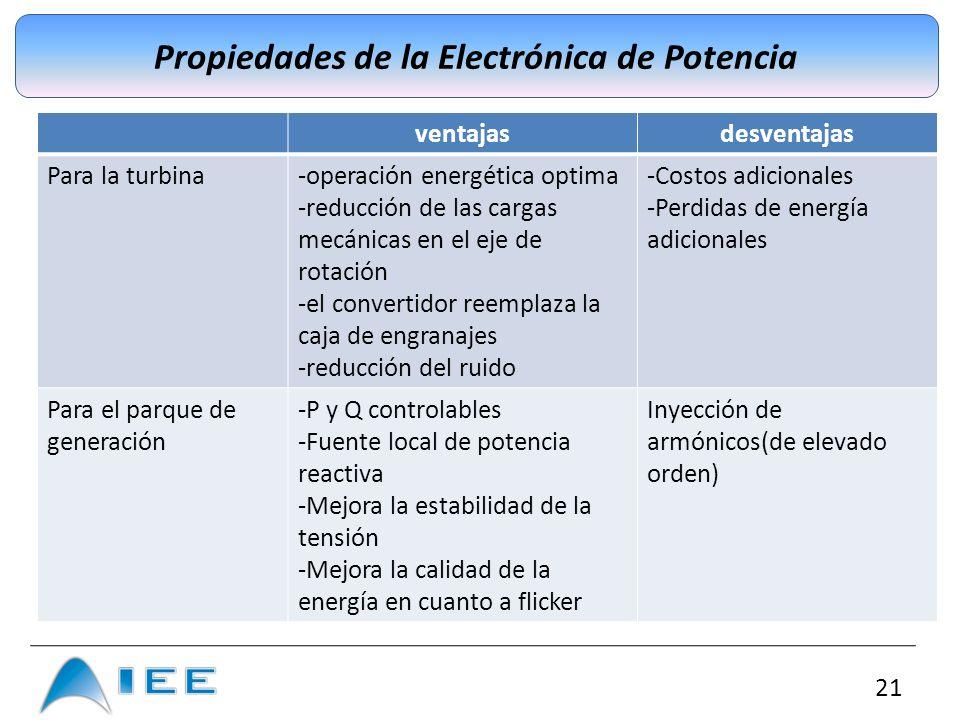 Propiedades de la Electrónica de Potencia
