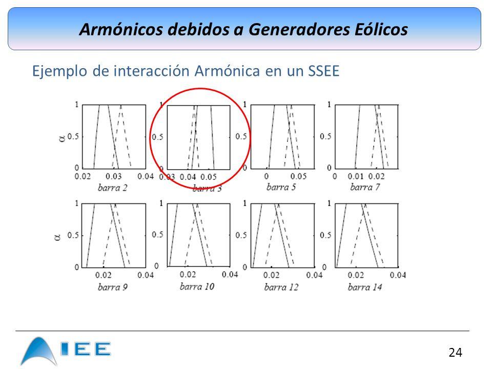 Armónicos debidos a Generadores Eólicos