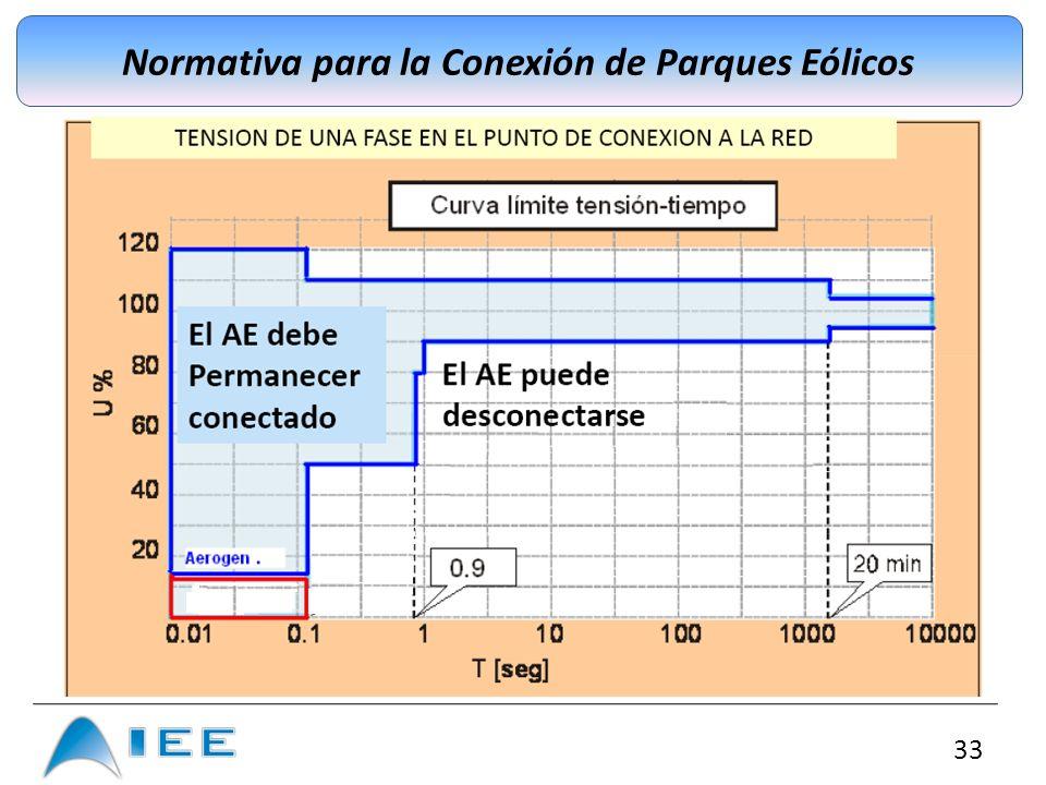 Normativa para la Conexión de Parques Eólicos