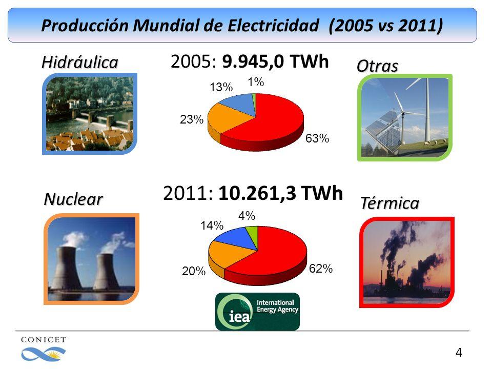 Producción Mundial de Electricidad (2005 vs 2011)