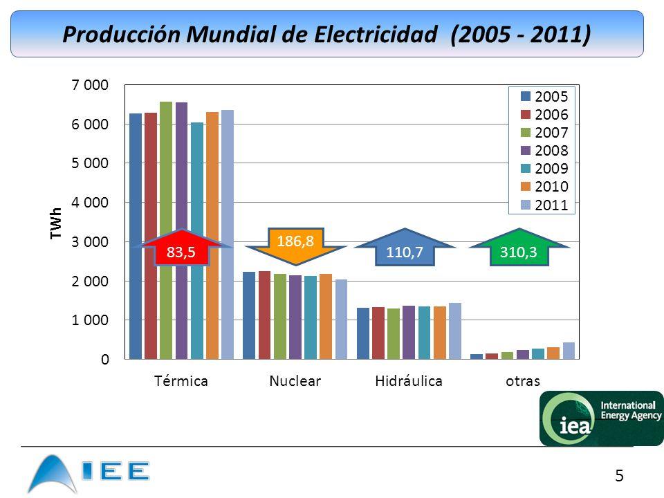 Producción Mundial de Electricidad (2005 - 2011)
