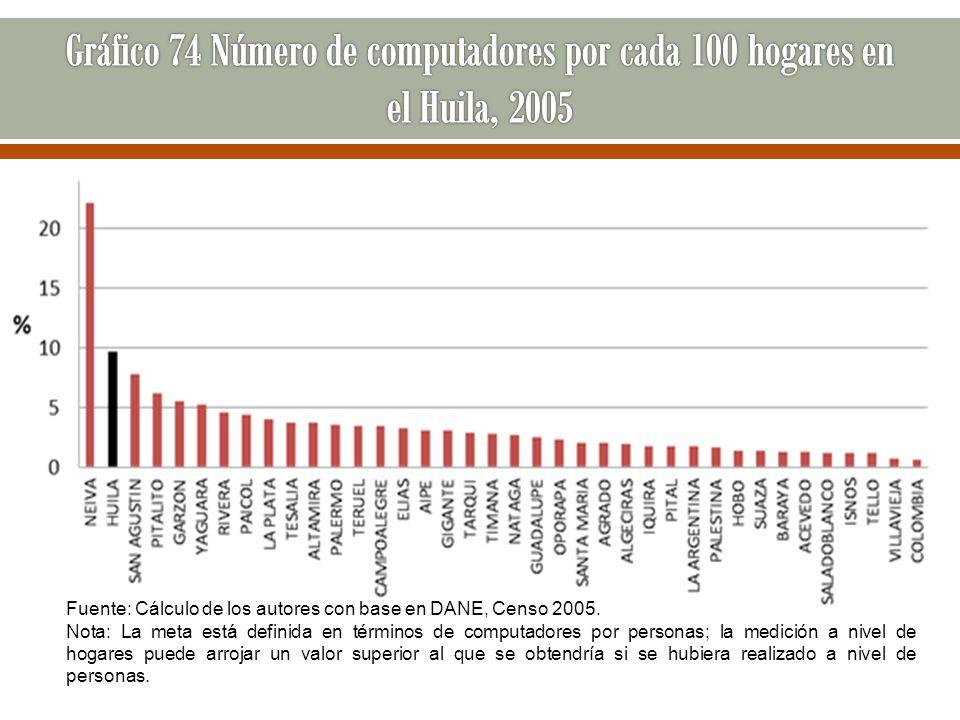 Gráfico 74 Número de computadores por cada 100 hogares en el Huila, 2005