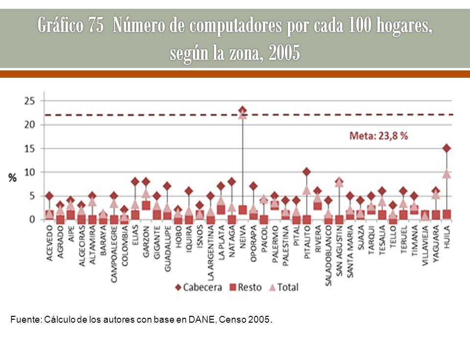 Gráfico 75 Número de computadores por cada 100 hogares, según la zona, 2005