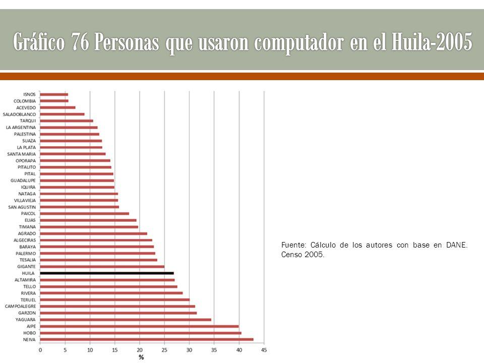 Gráfico 76 Personas que usaron computador en el Huila-2005