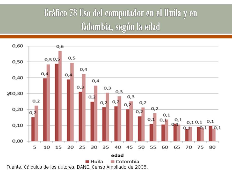 Gráfico 78 Uso del computador en el Huila y en Colombia, según la edad
