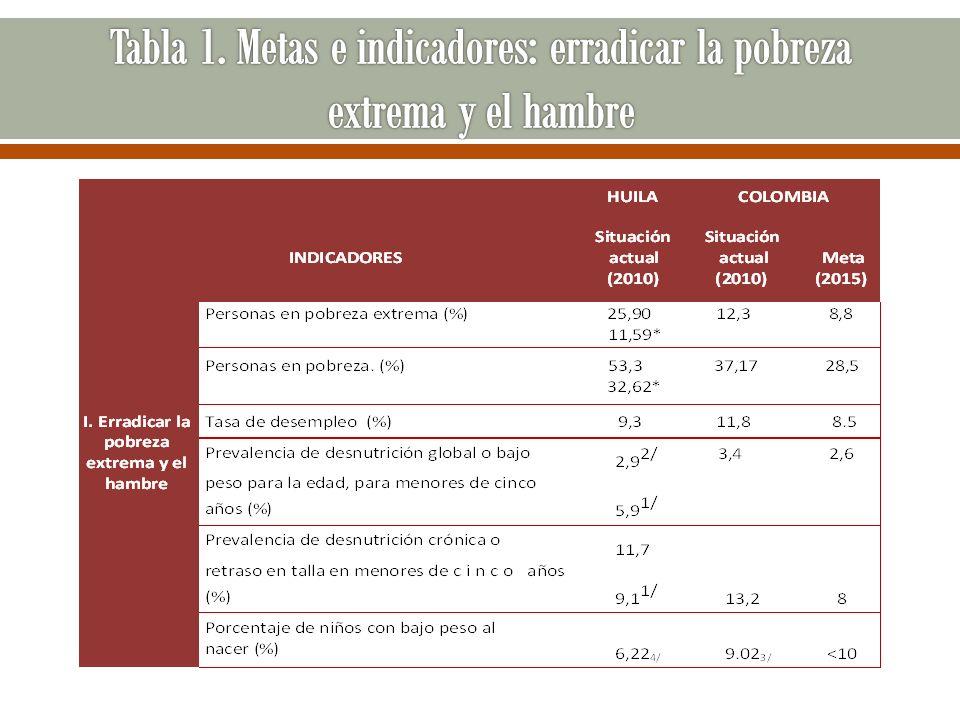 Tabla 1. Metas e indicadores: erradicar la pobreza extrema y el hambre