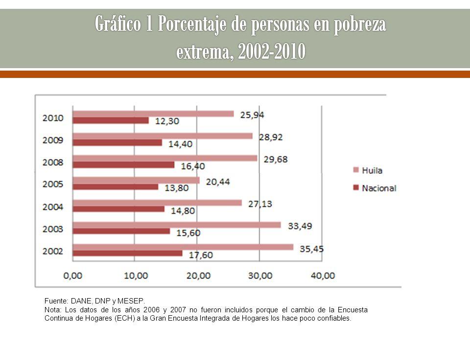 Gráfico 1 Porcentaje de personas en pobreza extrema, 2002-2010