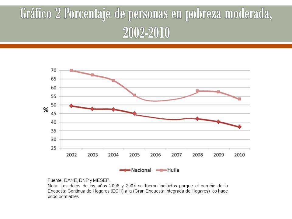 Gráfico 2 Porcentaje de personas en pobreza moderada, 2002-2010