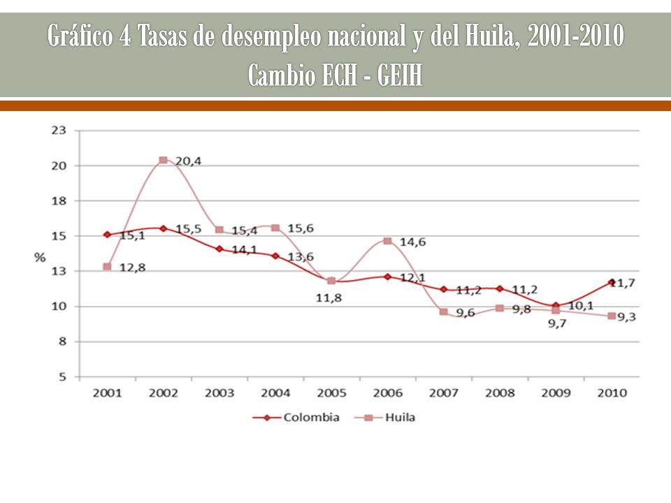 Gráfico 4 Tasas de desempleo nacional y del Huila, 2001-2010 Cambio ECH - GEIH