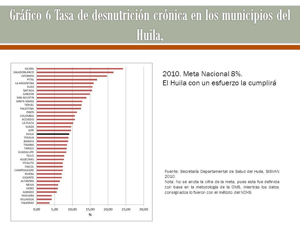 Gráfico 6 Tasa de desnutrición crónica en los municipios del Huila,