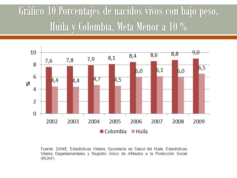 Gráfico 10 Porcentajes de nacidos vivos con bajo peso, Huila y Colombia, Meta Menor a 10 %