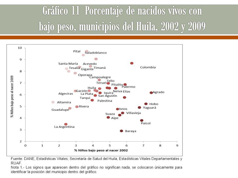 Gráfico 11 Porcentaje de nacidos vivos con bajo peso, municipios del Huila, 2002 y 2009