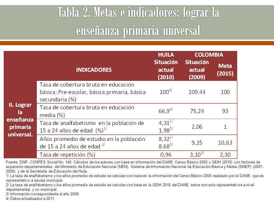 Tabla 2. Metas e indicadores: lograr la enseñanza primaria universal