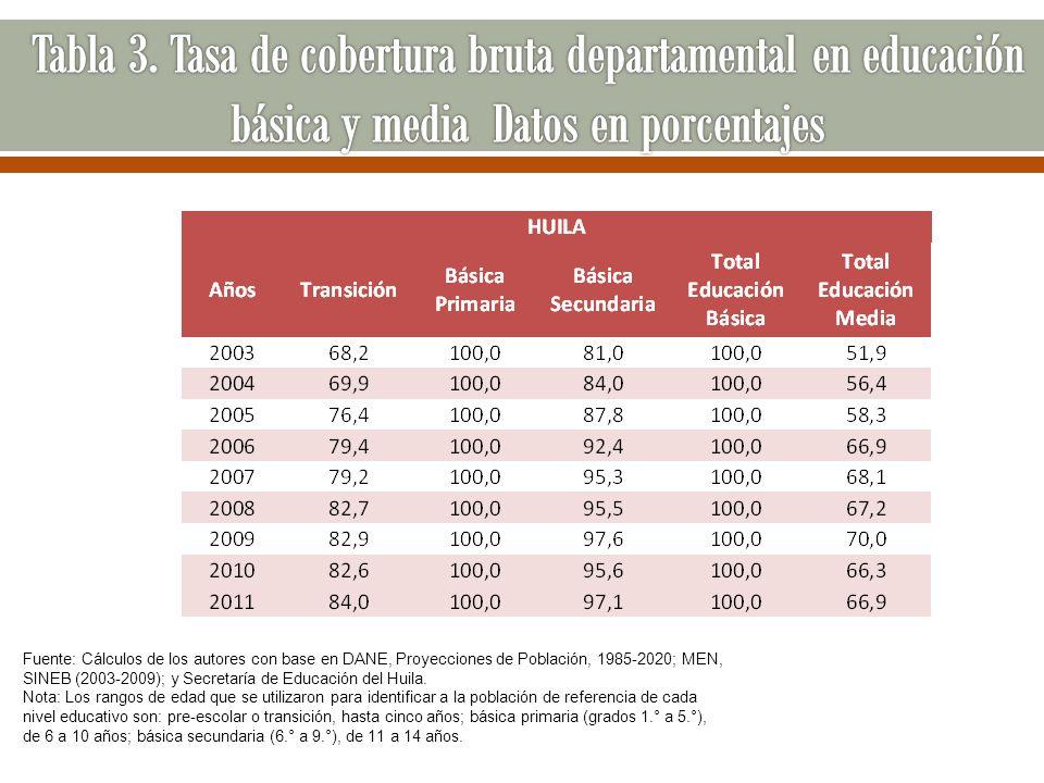 Tabla 3. Tasa de cobertura bruta departamental en educación básica y media Datos en porcentajes