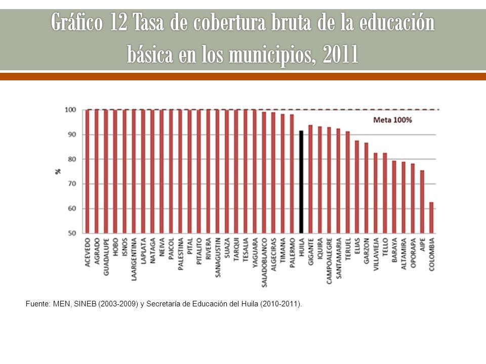 Gráfico 12 Tasa de cobertura bruta de la educación básica en los municipios, 2011
