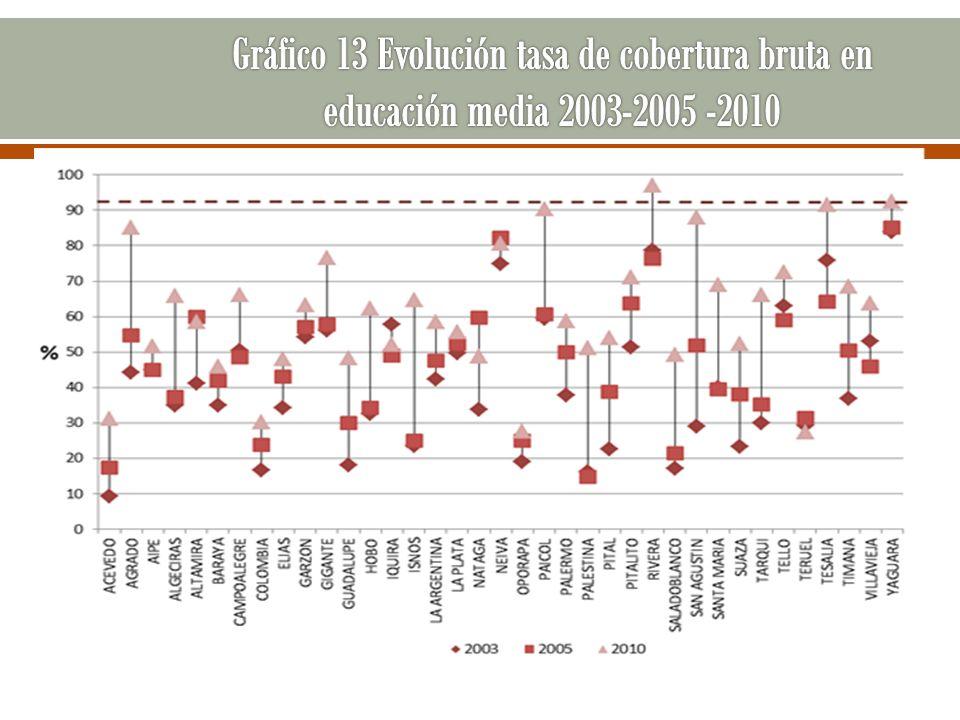 Gráfico 13 Evolución tasa de cobertura bruta en educación media 2003-2005 -2010