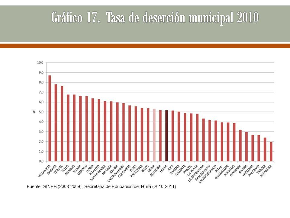 Gráfico 17. Tasa de deserción municipal 2010