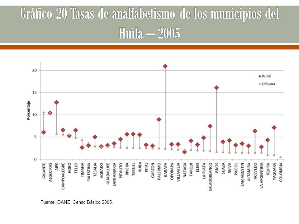 Gráfico 20 Tasas de analfabetismo de los municipios del Huila – 2005