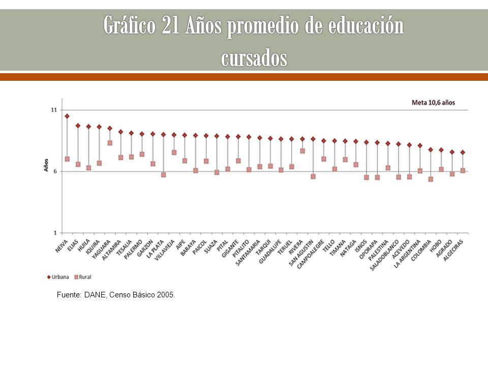 Gráfico 21 Años promedio de educación cursados