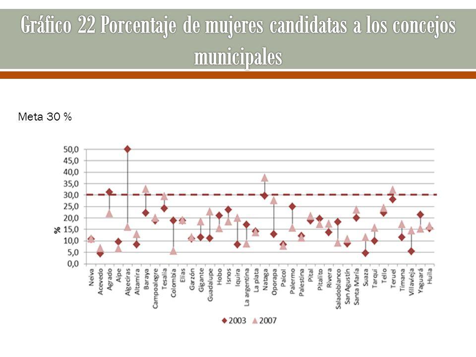Gráfico 22 Porcentaje de mujeres candidatas a los concejos municipales