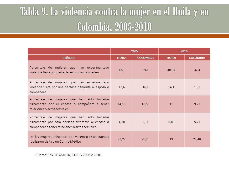 Tabla 9. La violencia contra la mujer en el Huila y en Colombia, 2005-2010