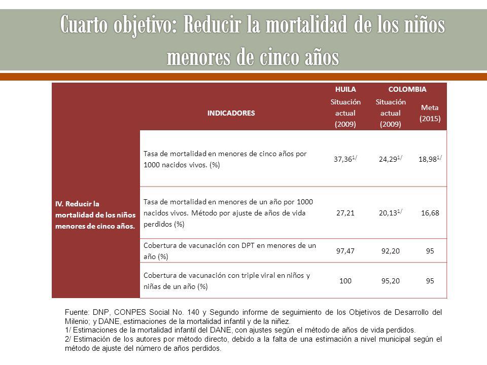 Cuarto objetivo: Reducir la mortalidad de los niños menores de cinco años