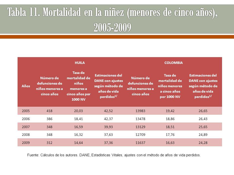 Tabla 11. Mortalidad en la niñez (menores de cinco años), 2005-2009