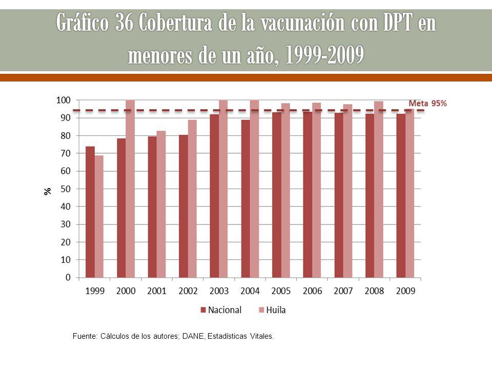 Gráfico 36 Cobertura de la vacunación con DPT en menores de un año, 1999-2009