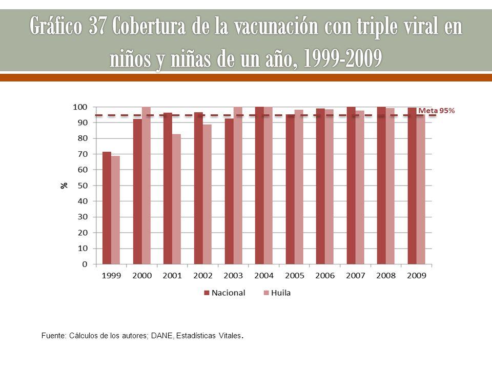 Gráfico 37 Cobertura de la vacunación con triple viral en niños y niñas de un año, 1999-2009