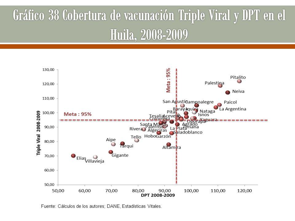 Gráfico 38 Cobertura de vacunación Triple Viral y DPT en el Huila, 2008-2009