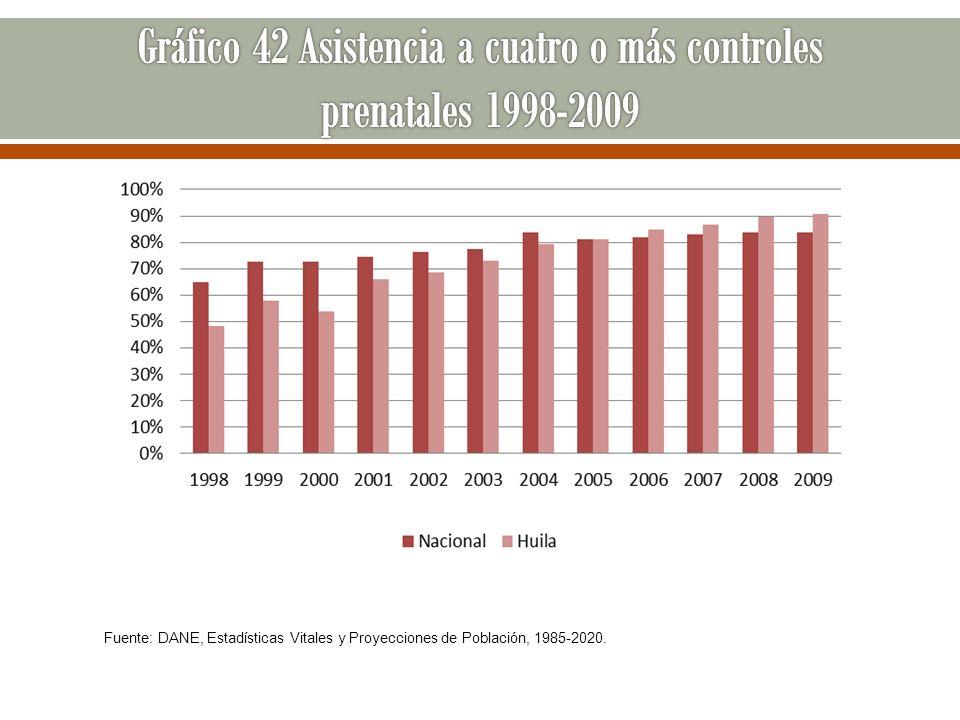 Gráfico 42 Asistencia a cuatro o más controles prenatales 1998-2009