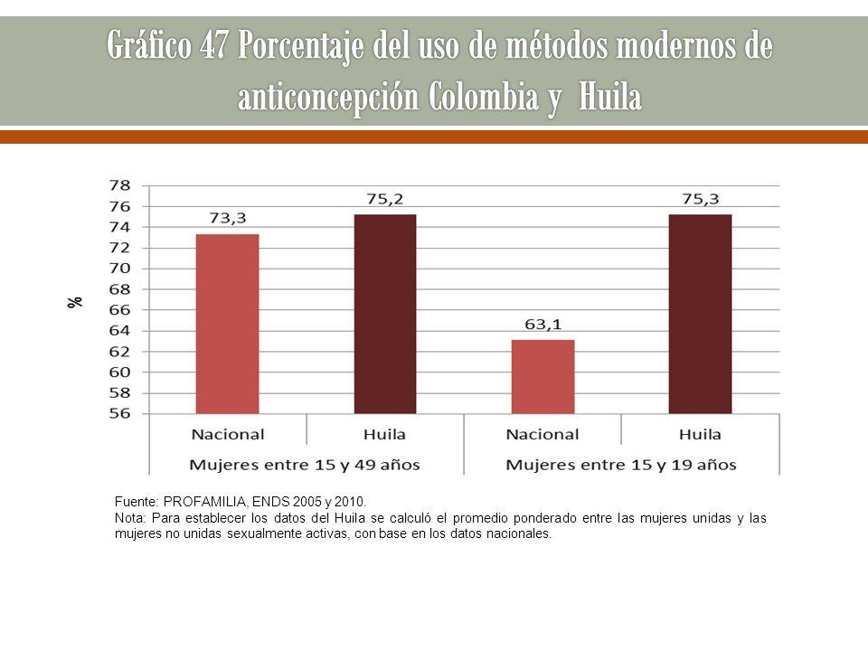 Gráfico 47 Porcentaje del uso de métodos modernos de anticoncepción Colombia y Huila