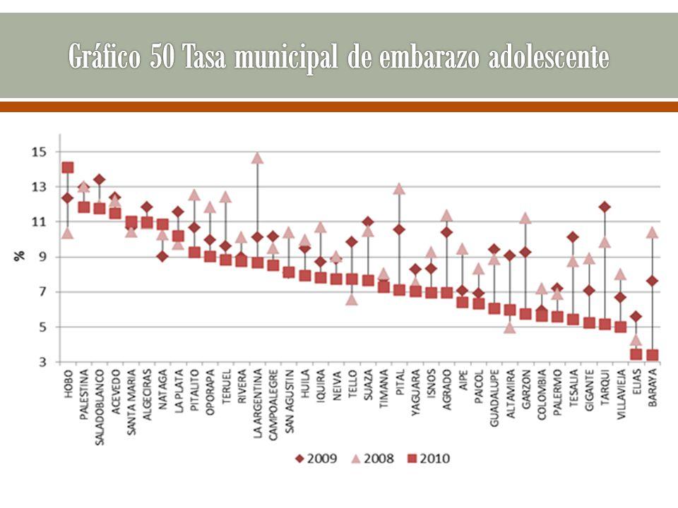 Gráfico 50 Tasa municipal de embarazo adolescente