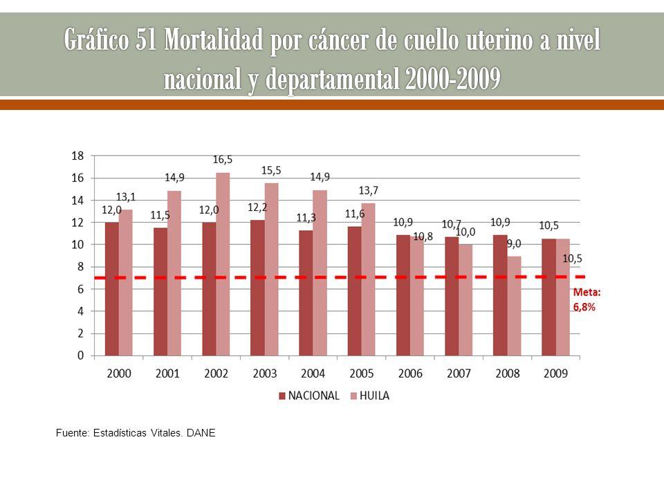 Gráfico 51 Mortalidad por cáncer de cuello uterino a nivel nacional y departamental 2000-2009