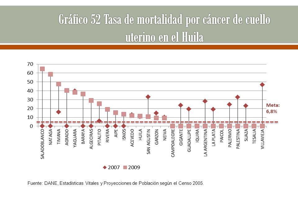 Gráfico 52 Tasa de mortalidad por cáncer de cuello uterino en el Huila